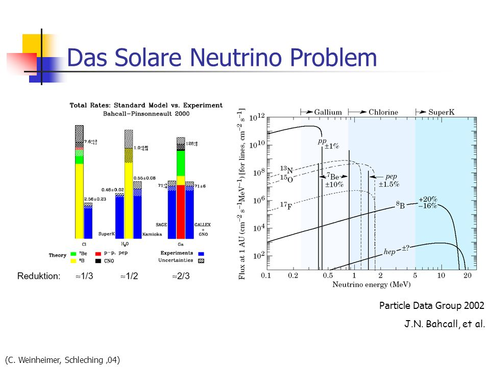 Das Solare Neutrino Problem (C. Weinheimer, Schleching 04) Particle Data Group 2002 J.N. Bahcall, et al.