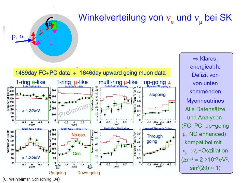 Winkelverteilung super-K (C. Weinheimer, Schleching 04)