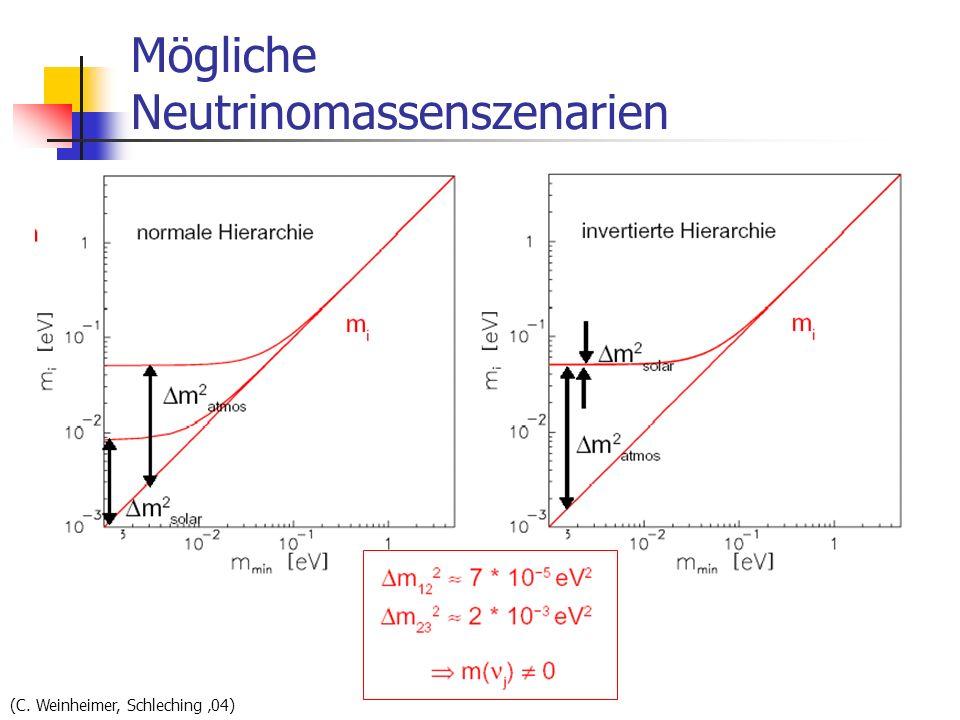 Mögliche Neutrinomassenszenarien (C. Weinheimer, Schleching 04)