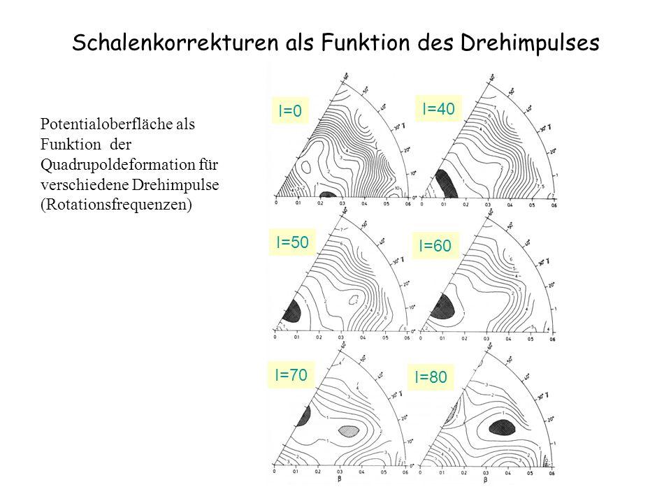 Schalenkorrekturen als Funktion des Drehimpulses Potentialoberfläche als Funktion der Quadrupoldeformation für verschiedene Drehimpulse (Rotationsfreq