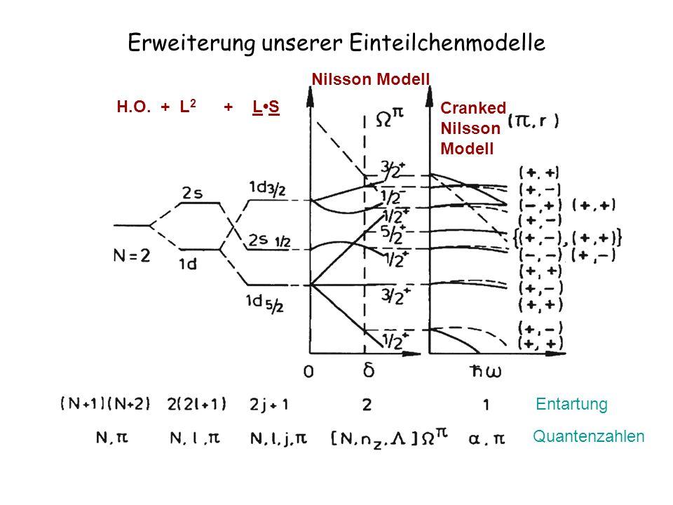 Erweiterung unserer Einteilchenmodelle H.O. + L 2 + LS Nilsson Modell Cranked Nilsson Modell Entartung Quantenzahlen