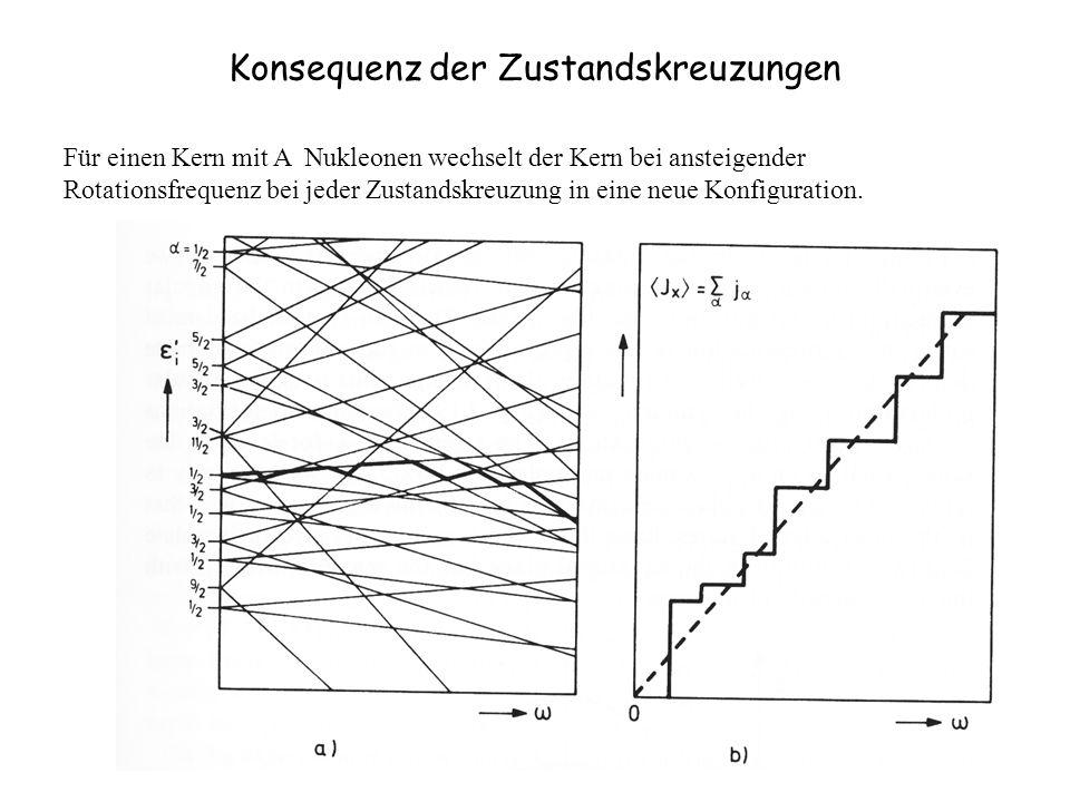 Konsequenz der Zustandskreuzungen Für einen Kern mit A Nukleonen wechselt der Kern bei ansteigender Rotationsfrequenz bei jeder Zustandskreuzung in eine neue Konfiguration.