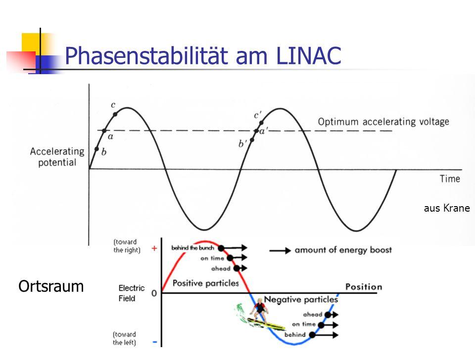 Phasenstabilität am LINAC aus Krane Ortsraum