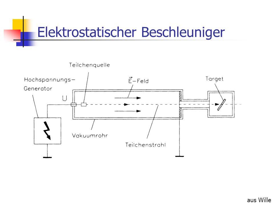 Elektrostatischer Beschleuniger aus Wille