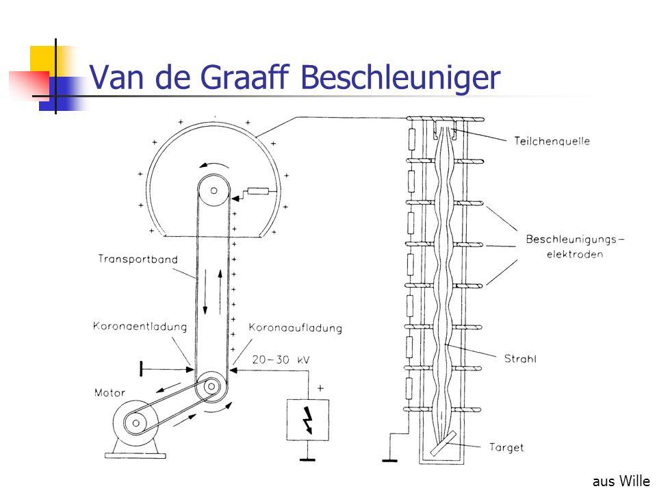 Van de Graaff Beschleuniger aus Wille