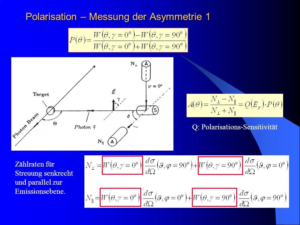 Zählraten für Streuung senkrecht und parallel zur Emissionsebene. Polarisation – Messung der Asymmetrie 1 Q: Polarisations-Sensitivität