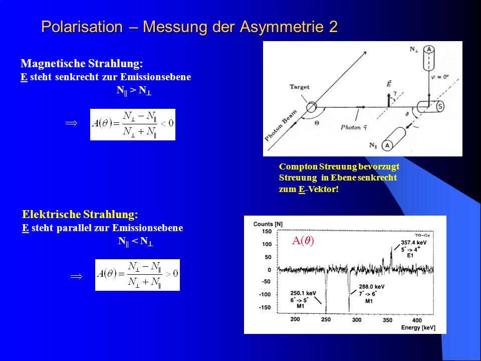 Polarisation – Messung der Asymmetrie 2 Magnetische Strahlung: E steht senkrecht zur Emissionsebene N || > N Compton Streuung bevorzugt Streuung in Eb