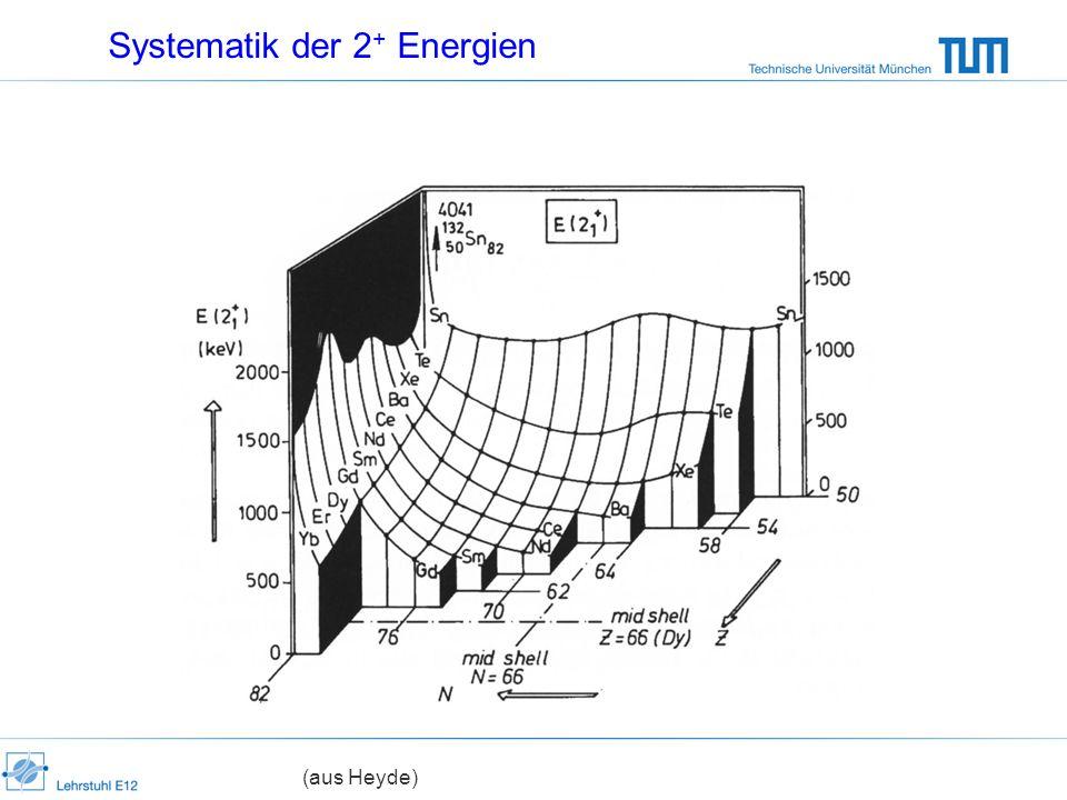 Systematik der 2 + Energien (aus Heyde)