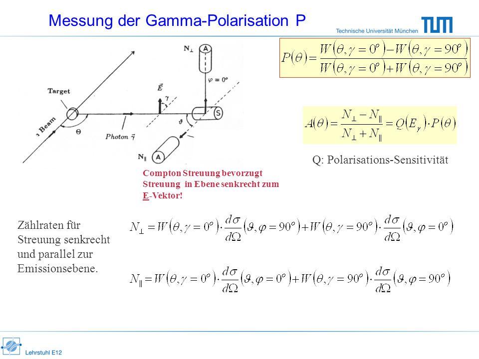 Messung der Gamma-Polarisation P Zählraten für Streuung senkrecht und parallel zur Emissionsebene. Q: Polarisations-Sensitivität Compton Streuung bevo