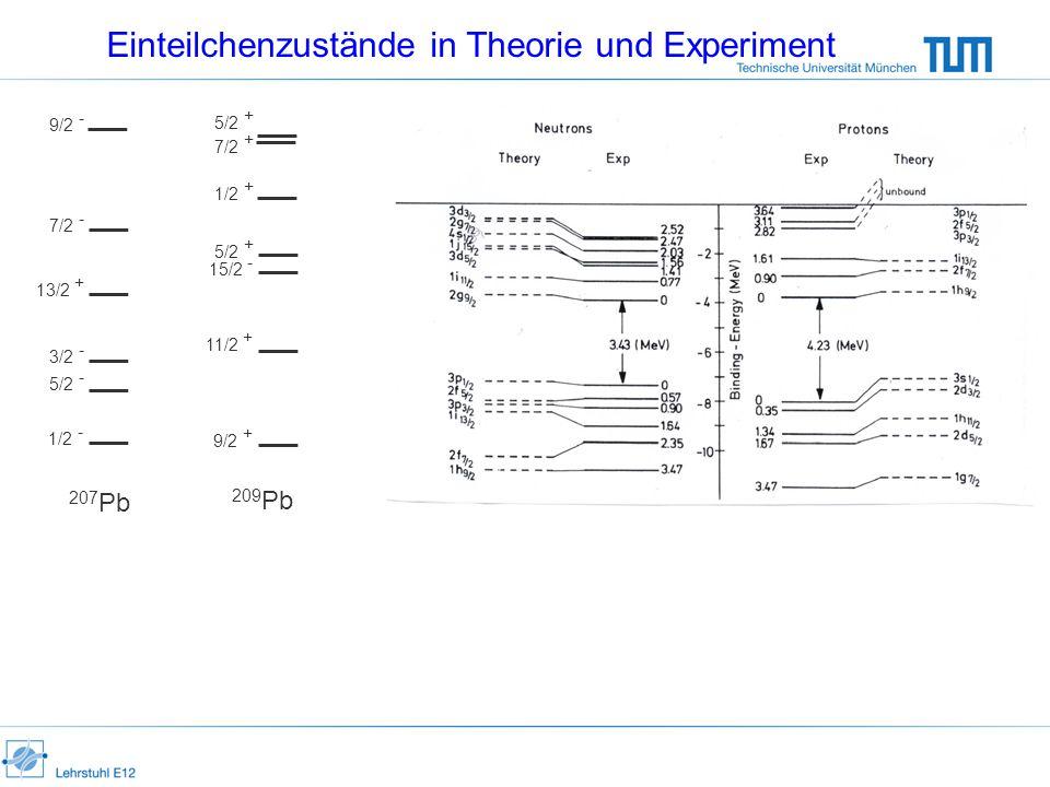 Einteilchenzustände in Theorie und Experiment 1/2 - 5/2 - 3/2 - 13/2 + 7/2 - 9/2 - 207 Pb 9/2 + 11/2 + 5/2 + 15/2 - 1/2 + 7/2 + 5/2 + 209 Pb