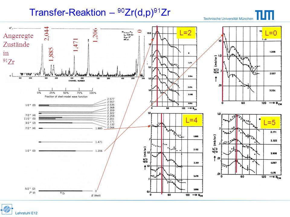 Transfer-Reaktion – 90 Zr(d,p) 91 Zr Angeregte Zustände in 91 Zr 1,206 1,471 2,044 1,885 0 L=0 L=2 L=4 L=5