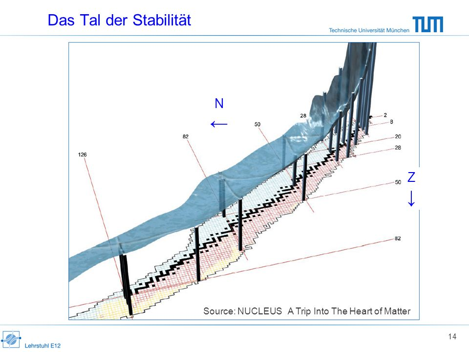 Das Tal der Stabilität Source: NUCLEUS A Trip Into The Heart of Matter 14 N Z