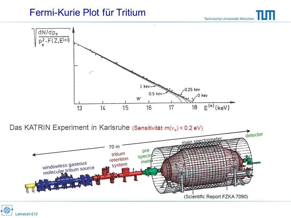 Fermi-Kurie Plot für Tritium Das KATRIN Experiment in Karlsruhe (Sensitivität: m( e ) < 0,2 eV)