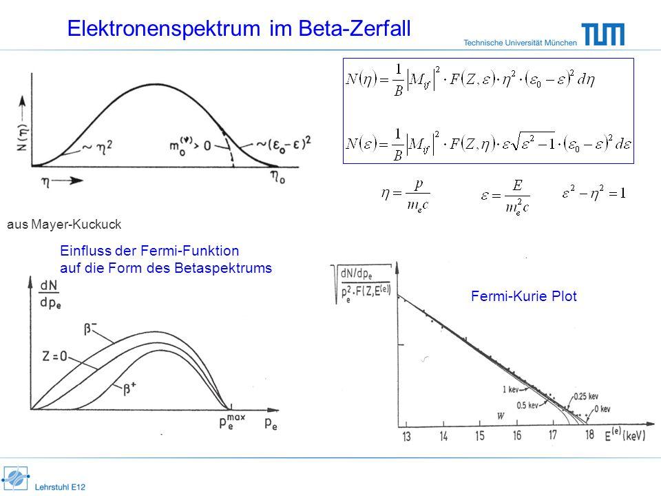Elektronenspektrum im Beta-Zerfall aus Mayer-Kuckuck Einfluss der Fermi-Funktion auf die Form des Betaspektrums Fermi-Kurie Plot