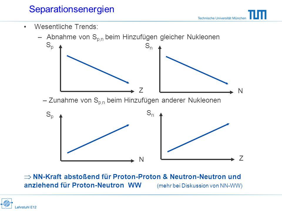 Separationsenergien Wesentliche Trends: –Abnahme von S p,n beim Hinzufügen gleicher Nukleonen SpSp N SpSp Z – Zunahme von S p,n beim Hinzufügen andere