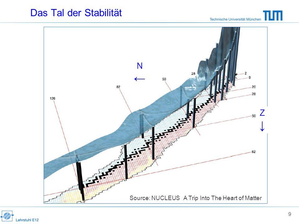 Das Tal der Stabilität Source: NUCLEUS A Trip Into The Heart of Matter 9 N Z
