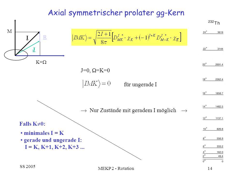 SS 2005 MEKP 2 - Rotation14 Axial symmetrischer prolater gg-Kern M K= I J R J=0, =K=0 für ungerade I Nur Zustände mit geradem I möglich Falls K 0: min