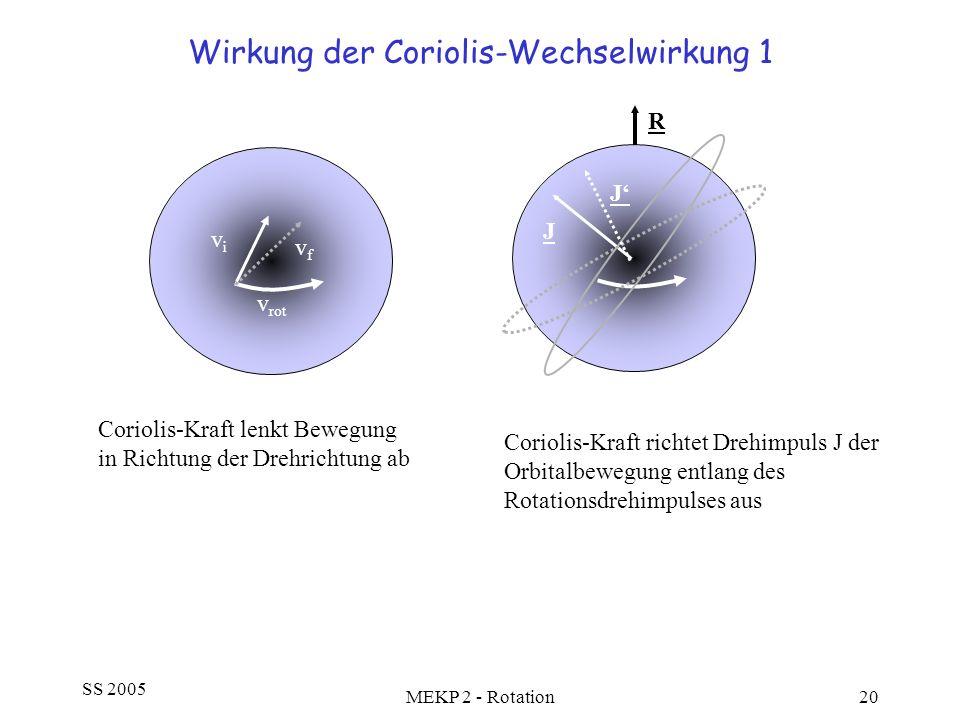 SS 2005 MEKP 2 - Rotation20 Wirkung der Coriolis-Wechselwirkung 1 v rot vivi vfvf Coriolis-Kraft lenkt Bewegung in Richtung der Drehrichtung ab R Cori