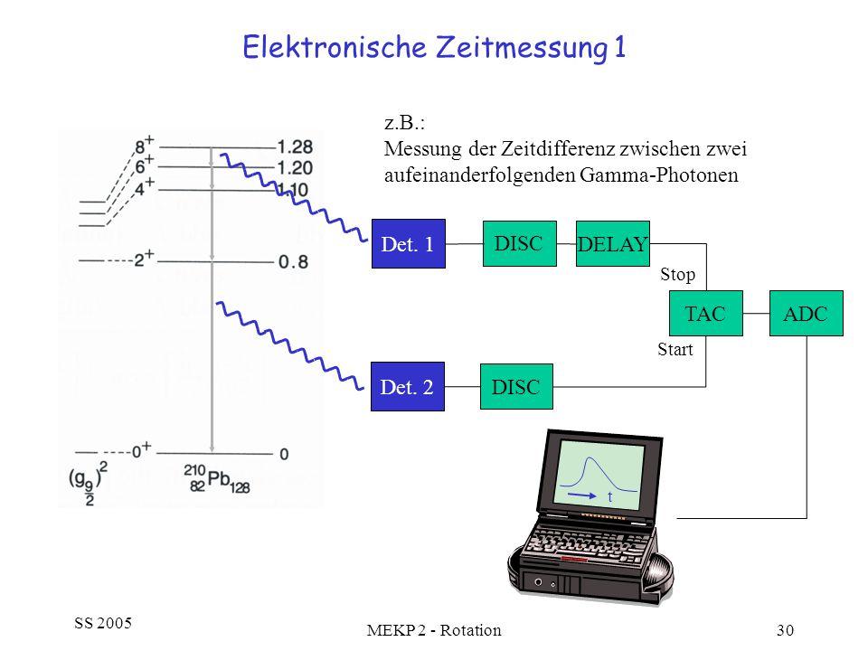 SS 2005 MEKP 2 - Rotation30 Elektronische Zeitmessung 1 DISC Det. 1 Det. 2 DISC DELAY TAC Start Stop ADC z.B.: Messung der Zeitdifferenz zwischen zwei