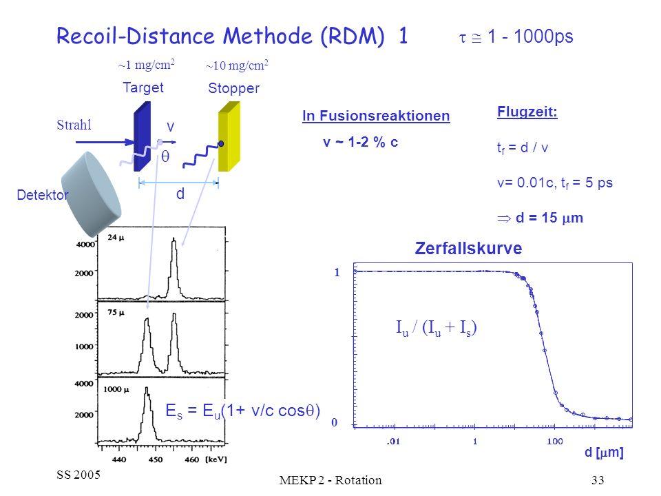 SS 2005 MEKP 2 - Rotation33 Recoil-Distance Methode (RDM) 1 Flugzeit: t f = d / v v= 0.01c, t f = 5 ps d = 15 m 1 - 1000ps Zerfallskurve d [ m] 0 1 I