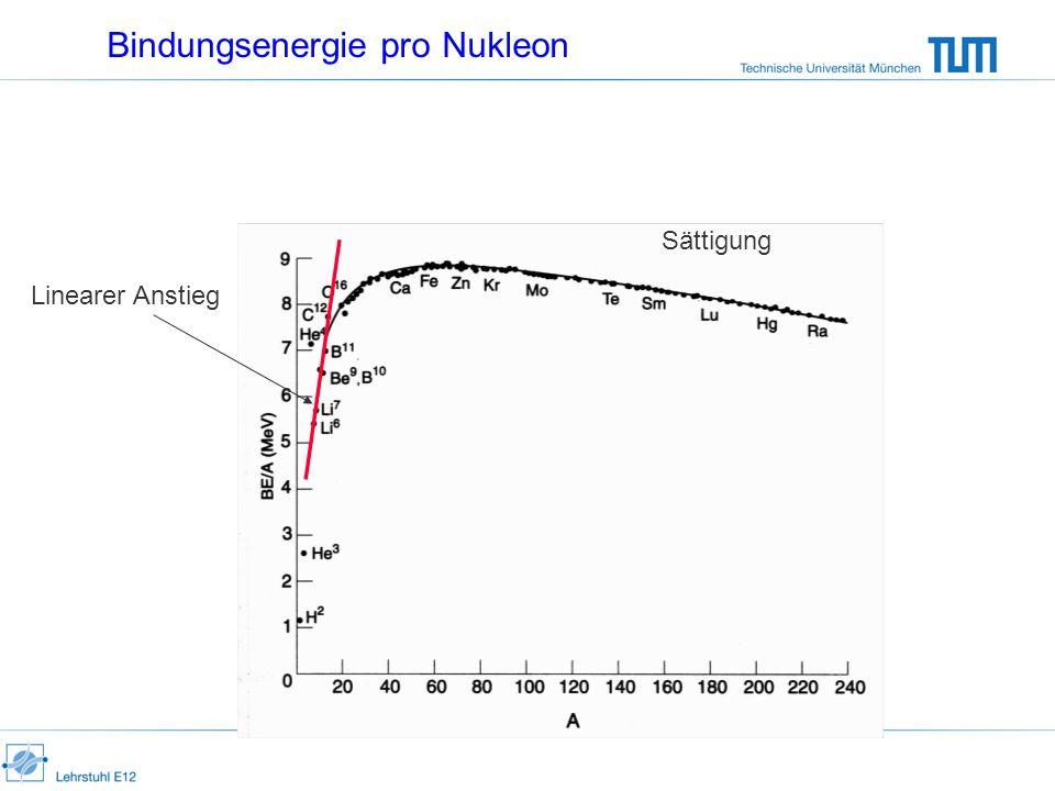 Bindungsenergie pro Nukleon Linearer Anstieg Sättigung
