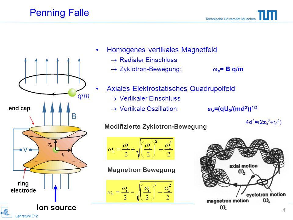Penning Falle Homogenes vertikales Magnetfeld Radialer Einschluss Zyklotron-Bewegung: c = B q/m Axiales Elektrostatisches Quadrupolfeld Vertikaler Ein