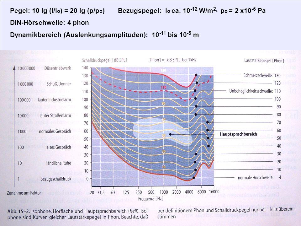 18 Hörschwellen Pegel: 10 lg (I/I o ) = 20 lg (p/p o ) Bezugspegel: I o ca. 10 -12 W/m 2, p o = 2 x10 -5 Pa DIN-Hörschwelle: 4 phon Dynamikbereich (Au
