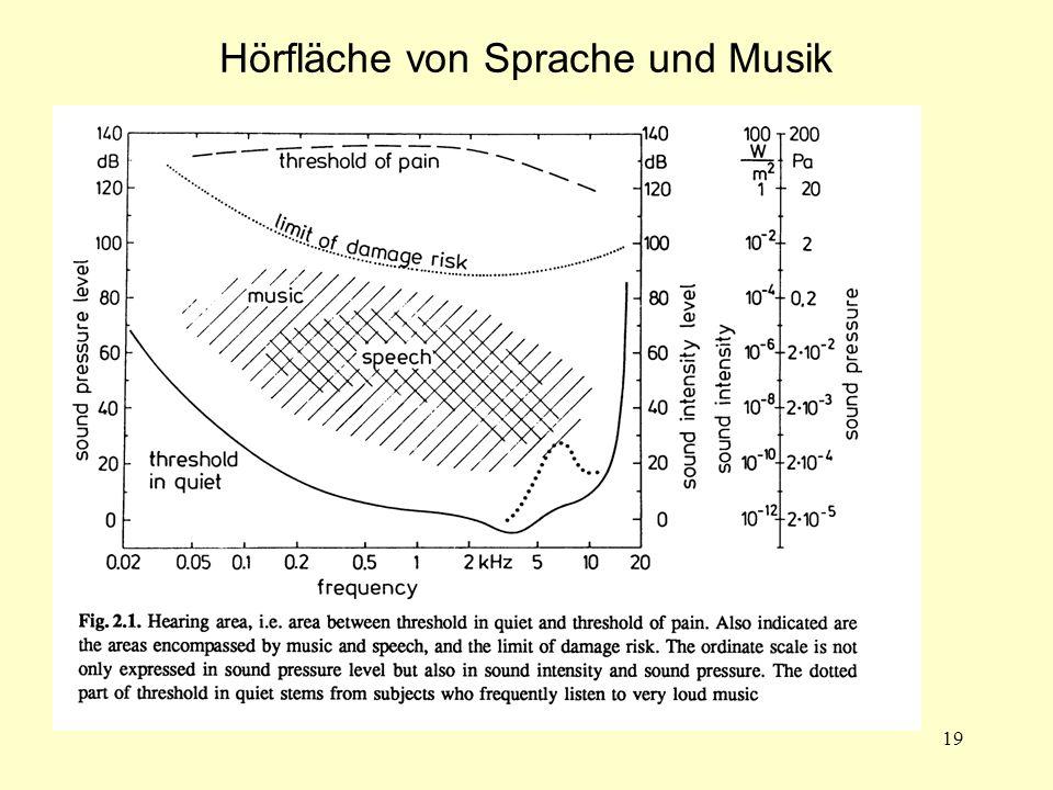19 Hörfläche von Sprache und Musik