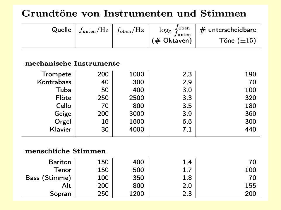 25 Tonumfang von Instrumenten und Stimmen