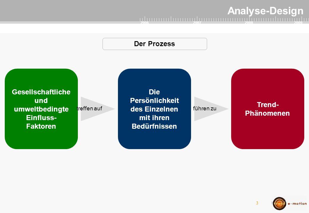 2007 2006 20082009 4 Analyse-Design führen zu Gesellschaftliche und umweltbedingte Einfluss- Faktoren Die Persönlichkeit des Einzelnen mit ihren Bedürfnissen Trend- Phänomenen Der Prozess treffen auf