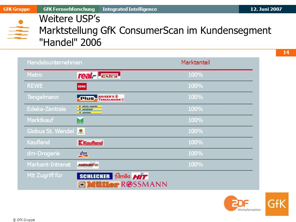 May 2006Evogenius GfK GruppeGfK Fernsehforschung 12. Juni 2007 Integrated Intelligence © GfK Gruppe 14 Weitere USPs Marktstellung GfK ConsumerScan im
