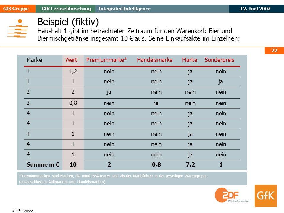 May 2006Evogenius GfK GruppeGfK Fernsehforschung 12. Juni 2007 Integrated Intelligence © GfK Gruppe 22 Beispiel (fiktiv) Haushalt 1 gibt im betrachtet