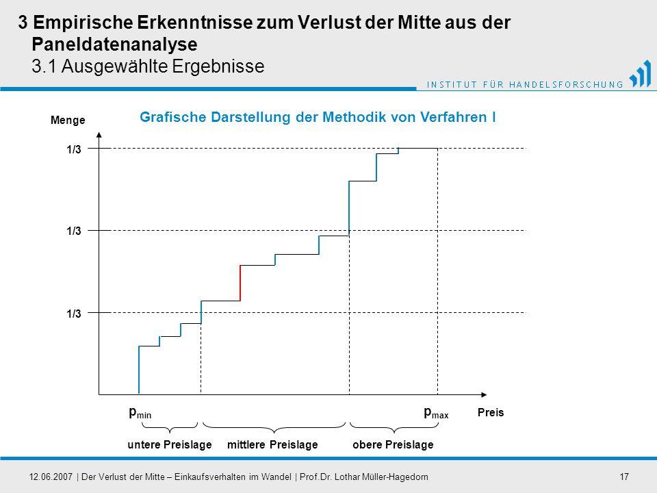 12.06.2007   Der Verlust der Mitte – Einkaufsverhalten im Wandel   Prof.Dr. Lothar Müller-Hagedorn17 3 Empirische Erkenntnisse zum Verlust der Mitte a