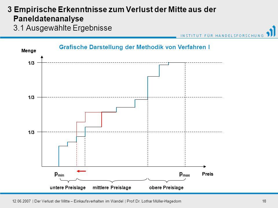 12.06.2007   Der Verlust der Mitte – Einkaufsverhalten im Wandel   Prof.Dr. Lothar Müller-Hagedorn18 3 Empirische Erkenntnisse zum Verlust der Mitte a