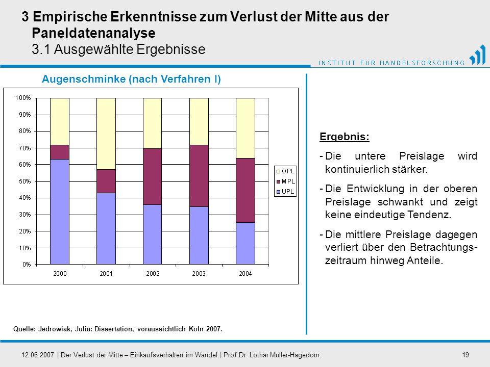 12.06.2007   Der Verlust der Mitte – Einkaufsverhalten im Wandel   Prof.Dr. Lothar Müller-Hagedorn19 Augenschminke (nach Verfahren I) 3 Empirische Erk