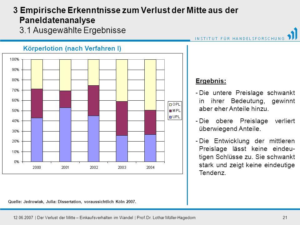 12.06.2007   Der Verlust der Mitte – Einkaufsverhalten im Wandel   Prof.Dr. Lothar Müller-Hagedorn21 Körperlotion (nach Verfahren I) 3 Empirische Erke