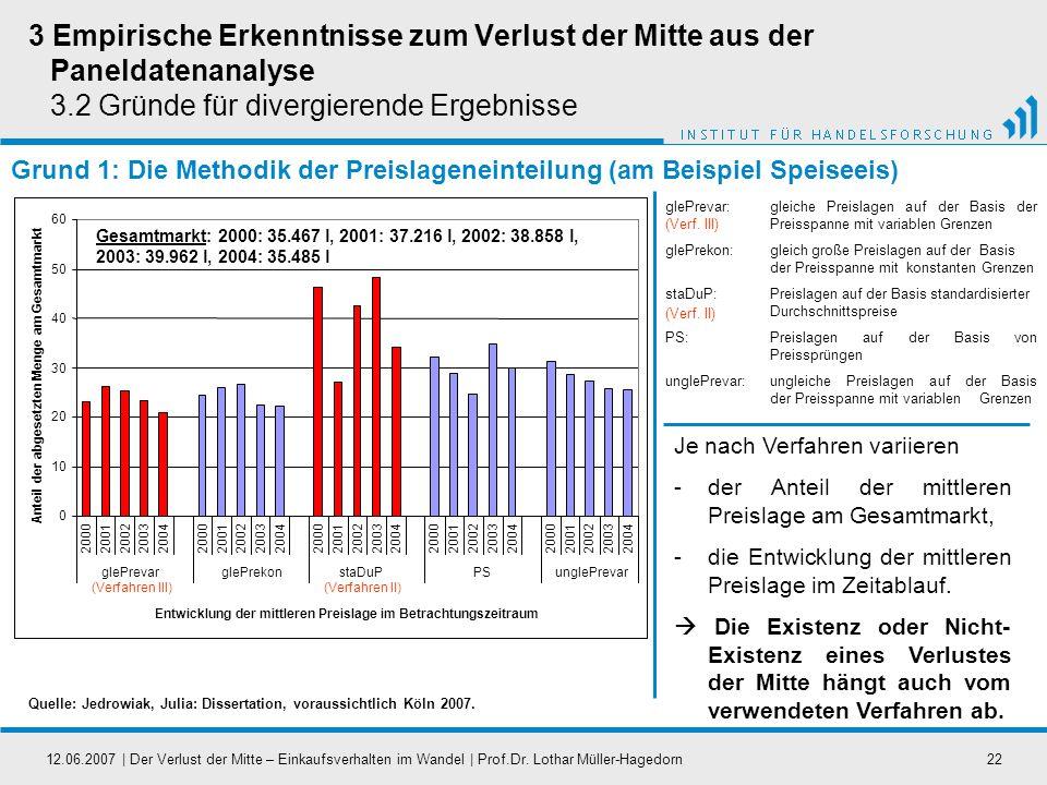 12.06.2007   Der Verlust der Mitte – Einkaufsverhalten im Wandel   Prof.Dr. Lothar Müller-Hagedorn22 glePrevar: gleiche Preislagen auf der Basis der P