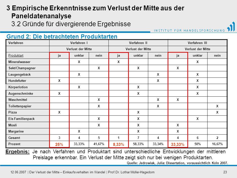 12.06.2007   Der Verlust der Mitte – Einkaufsverhalten im Wandel   Prof.Dr. Lothar Müller-Hagedorn23 Grund 2: Die betrachteten Produktarten VerfahrenV