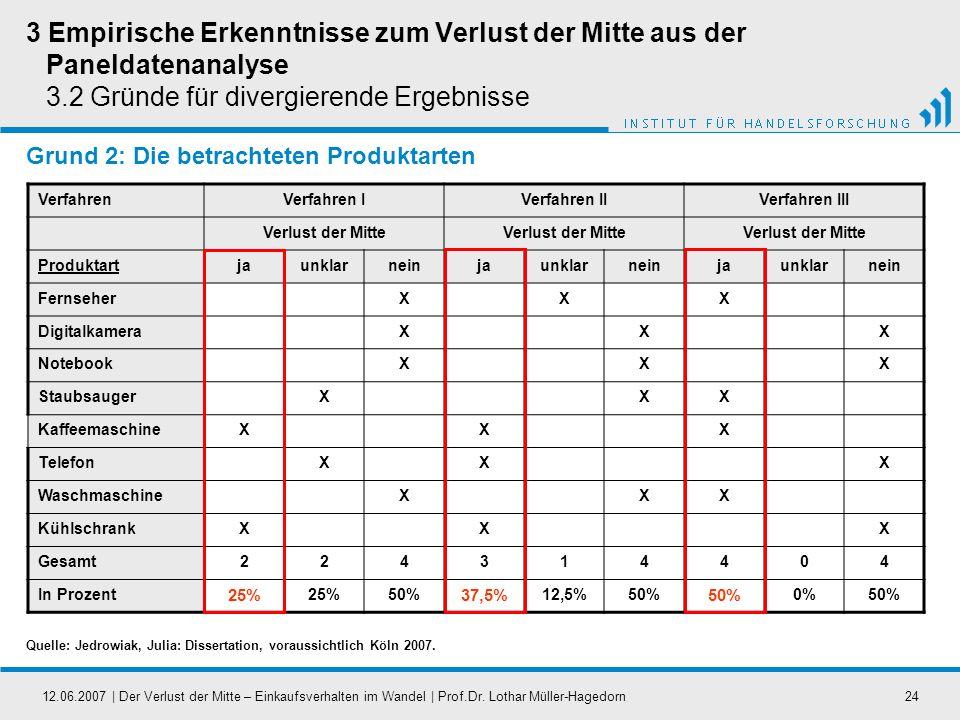 12.06.2007   Der Verlust der Mitte – Einkaufsverhalten im Wandel   Prof.Dr. Lothar Müller-Hagedorn24 Grund 2: Die betrachteten Produktarten VerfahrenV