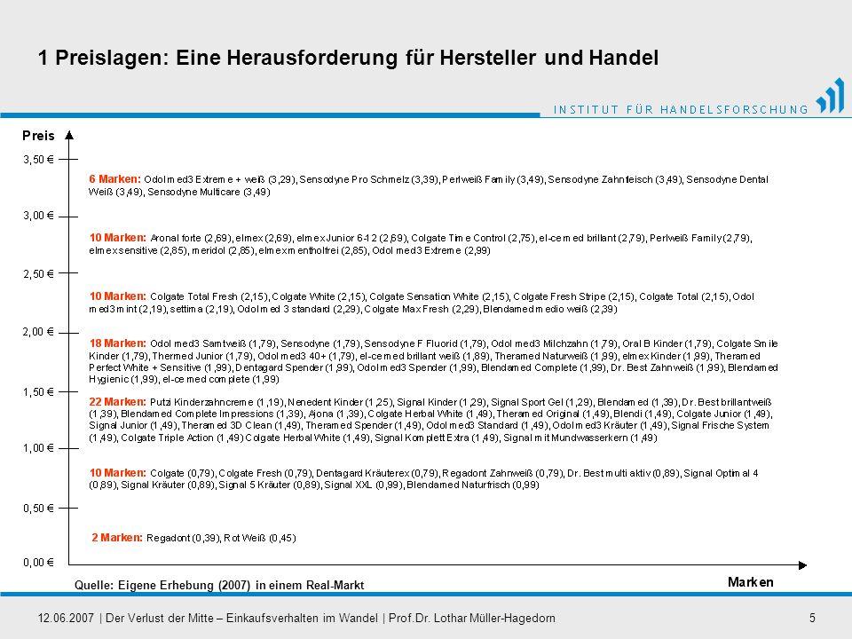 12.06.2007   Der Verlust der Mitte – Einkaufsverhalten im Wandel   Prof.Dr. Lothar Müller-Hagedorn5 1 Preislagen: Eine Herausforderung für Hersteller