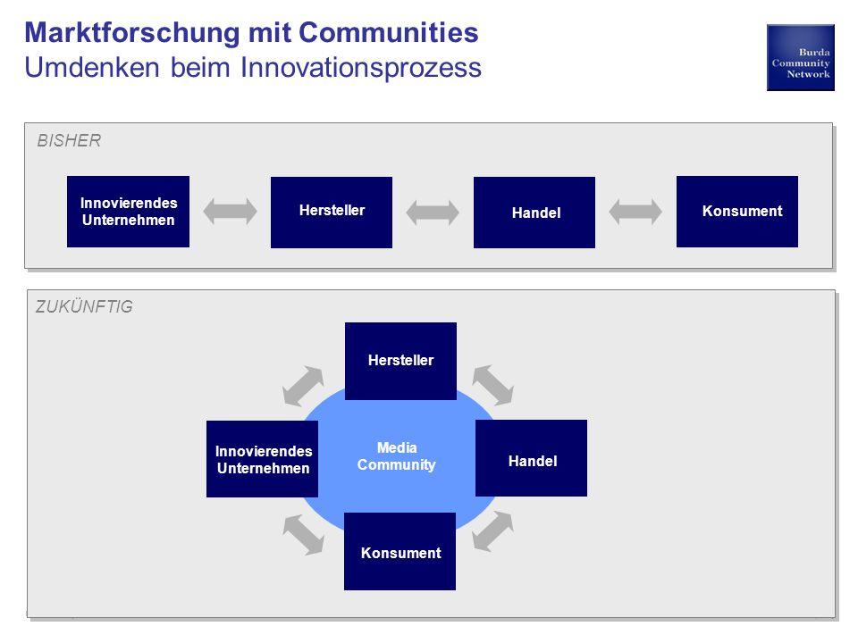 a hubert burda media company Community Research Marktforschung mit Communities Umdenken beim Innovationsprozess Innovierendes Unternehmen Konsument He