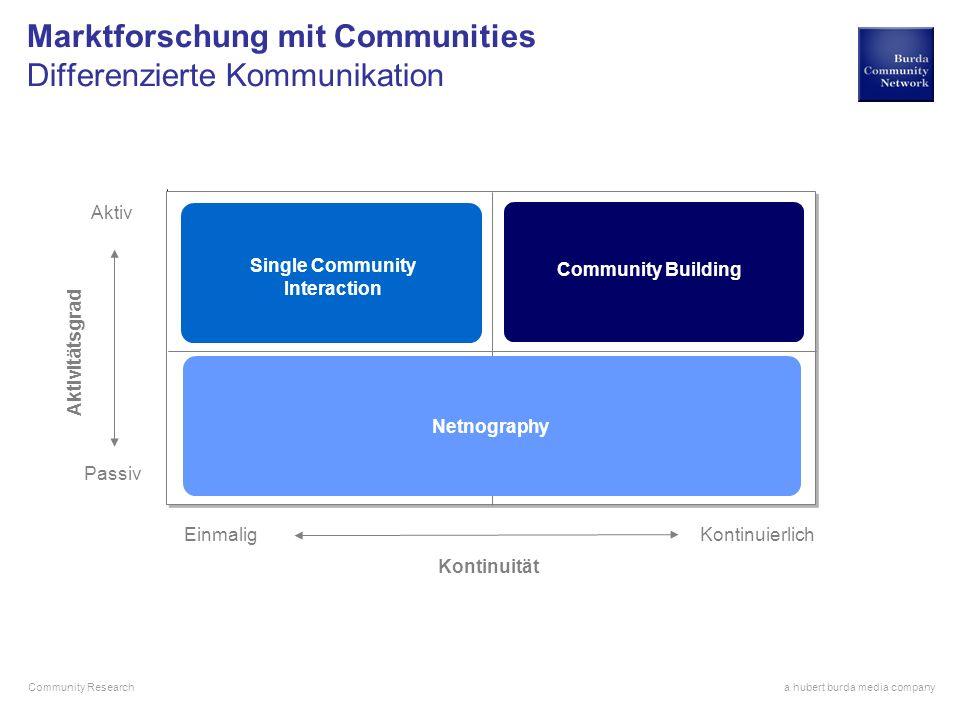 a hubert burda media company Community Research Aktiv Passiv Einmalig Kontinuierlich Aktivitätsgrad Kontinuität Single Community Interaction Community