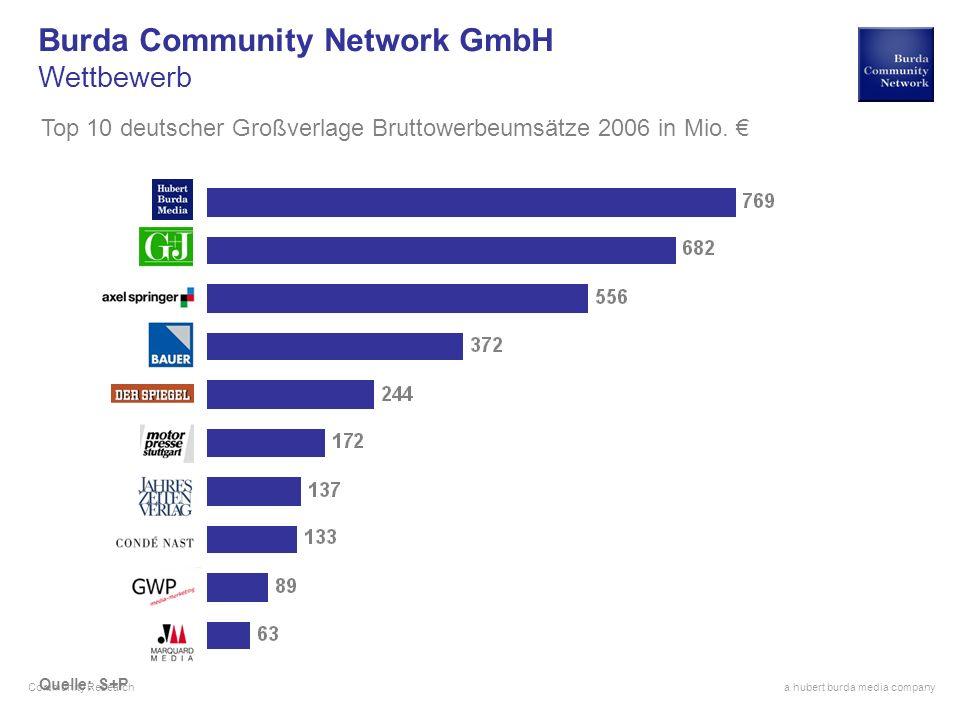 a hubert burda media company Community Research Quelle: S+P Burda Community Network GmbH Wettbewerb Top 10 deutscher Großverlage Bruttowerbeumsätze 2006 in Seiten