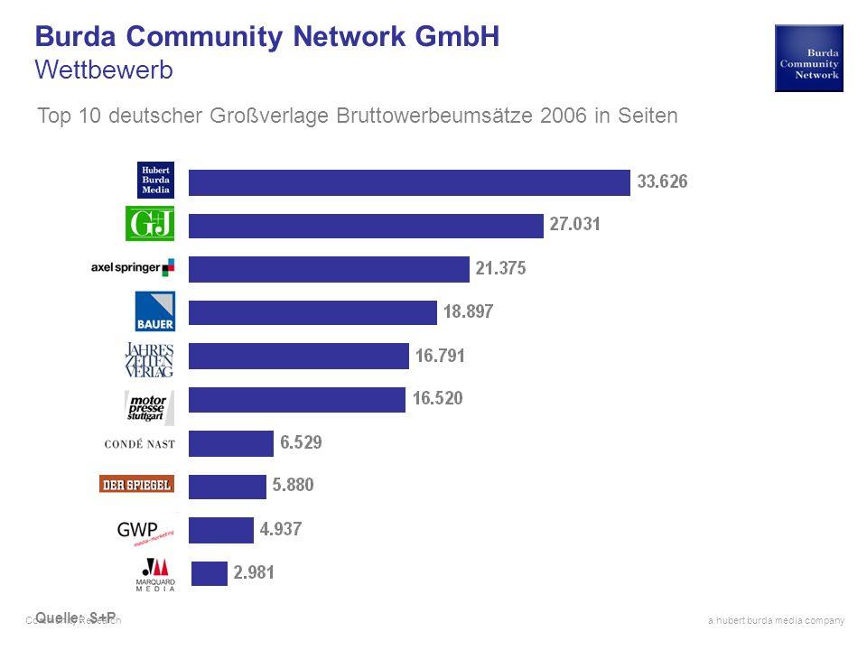 a hubert burda media company Community Research Quelle: S+P Burda Community Network GmbH Wettbewerb Top 10 deutscher Großverlage Bruttowerbeumsätze 20