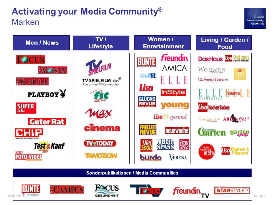 a hubert burda media company Community Research Activating your Media Community ® Plattformen Direct Marketing Promotion Print Research e-Commerce Ad Specials Event Ambient Media Mobile Online Corporate Publishing TV Radio PodcastMobile Point Testbox