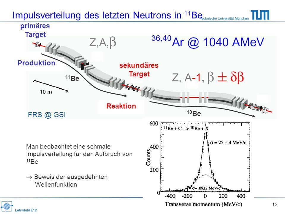 13 Impulsverteilung des letzten Neutrons in 11 Be FRS @ GSI Man beobachtet eine schmale Impulsverteilung für den Aufbruch von 11 Be Beweis der ausgedehnten Wellenfunktion primäres Target sekundäres Target Produktion Reaktion 11 Be 10 Be