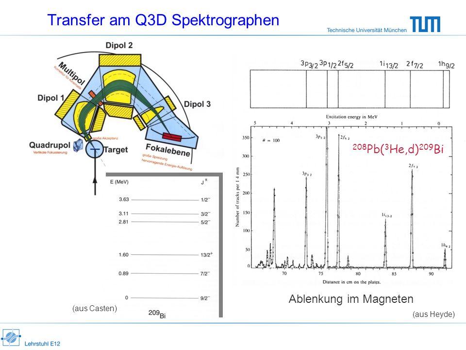 Transfer am Q3D Spektrographen Ablenkung im Magneten (aus Heyde) 208 Pb( 3 He,d) 209 Bi (aus Casten)