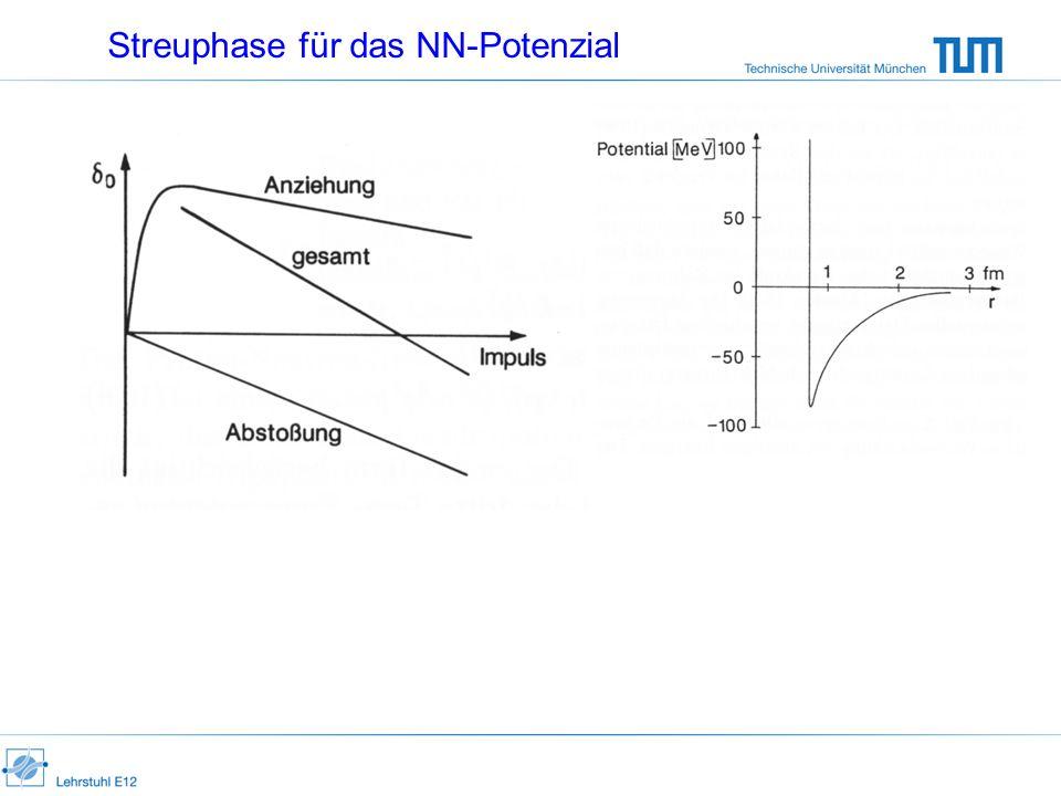 Streuphase für das NN-Potenzial