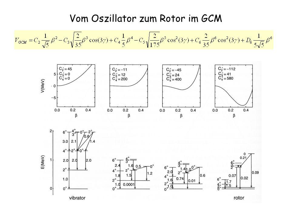 Vom Oszillator zum Rotor im GCM