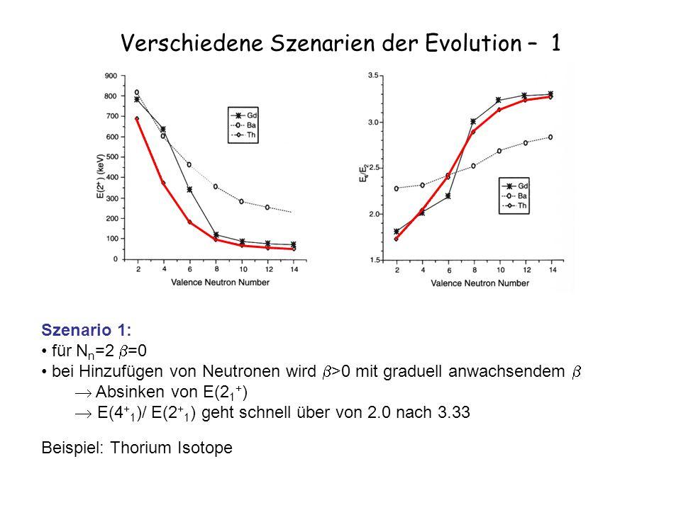 Verschiedene Szenarien der Evolution – 1 Szenario 1: für N n =2 =0 bei Hinzufügen von Neutronen wird >0 mit graduell anwachsendem Absinken von E(2 1 + ) E(4 + 1 )/ E(2 + 1 ) geht schnell über von 2.0 nach 3.33 Beispiel: Thorium Isotope